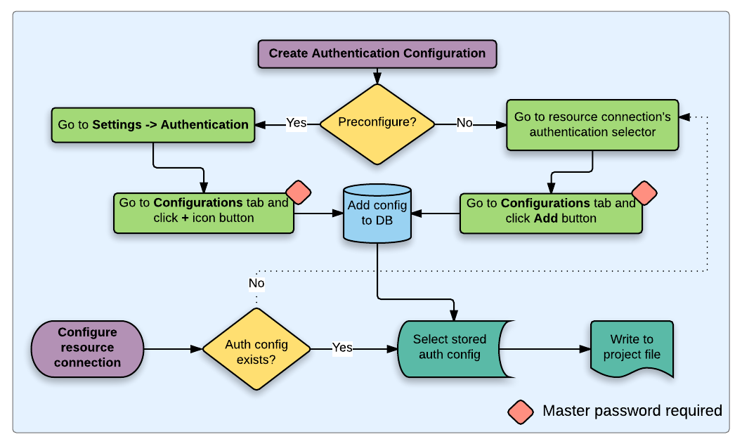 User Authentication Workflows