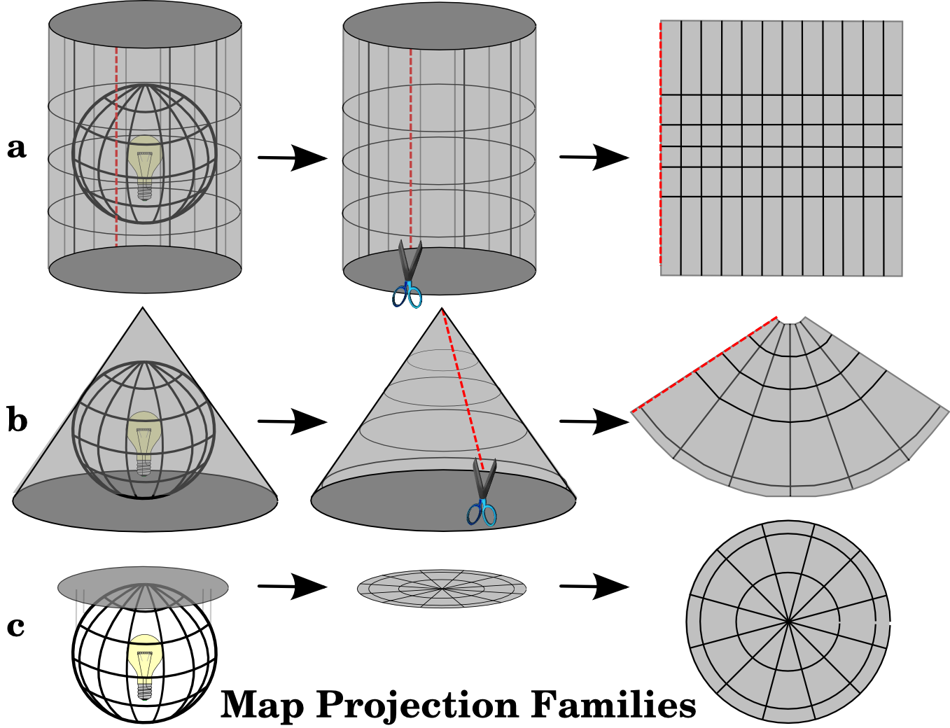 map projections types Many types of map projections have been devised to suit particular purposes the term projection implies that the ball-shaped net of parallels and meridians is.