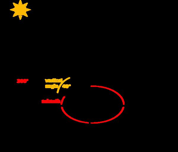 8 3  Lesson: Terrain Analysis