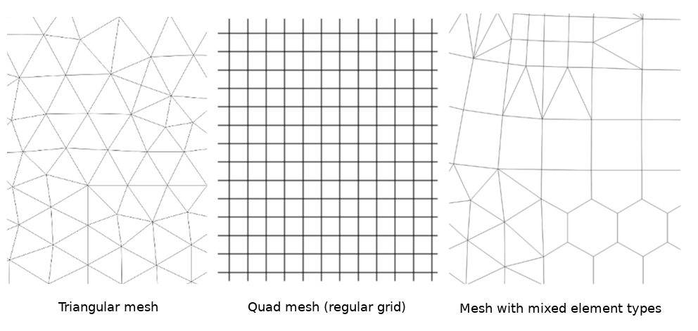 Working with Mesh Data
